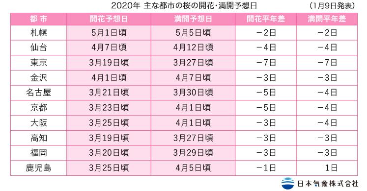 出典:『日本気象株式会社』